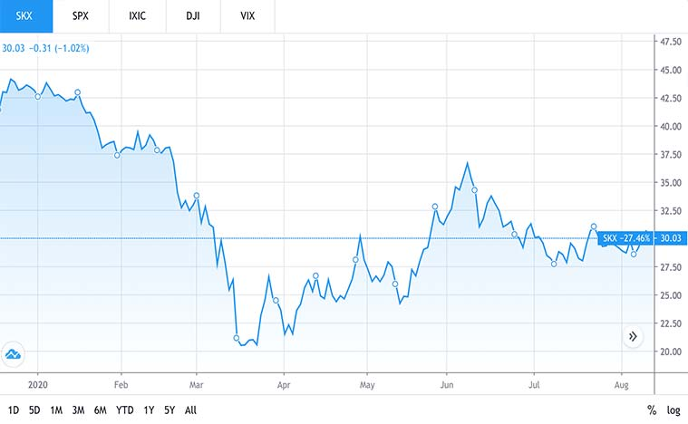 consumer stocks to buy (SKX stock)