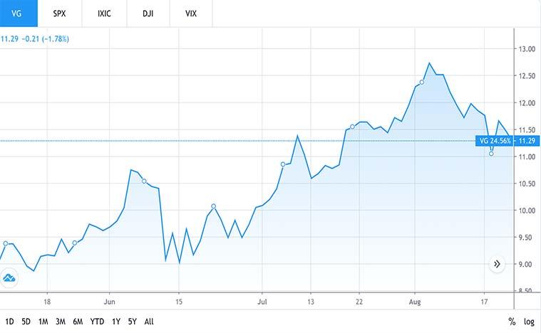 top telecom stocks to buy (VG stock)