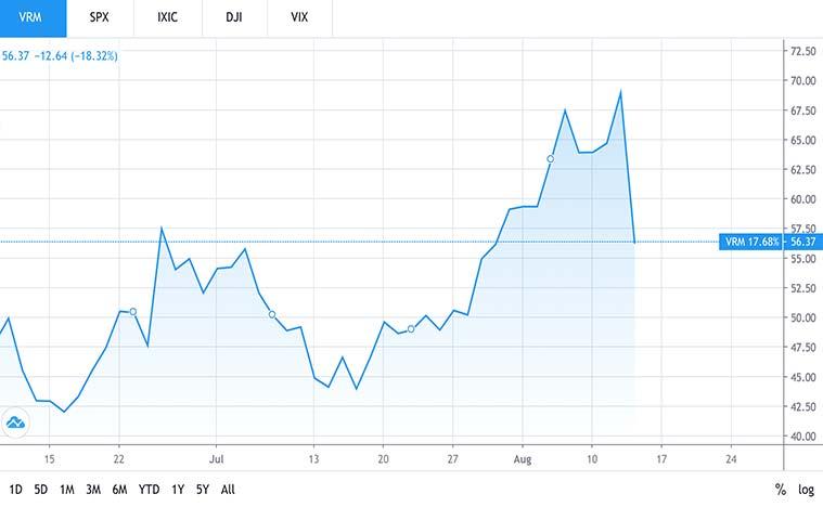 automotive stocks to buy (VRM stock)