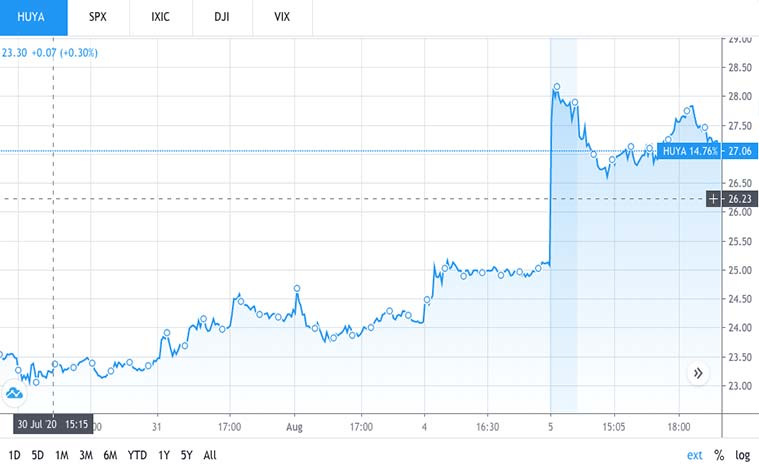 communication stocks to buy (HUYA stock)