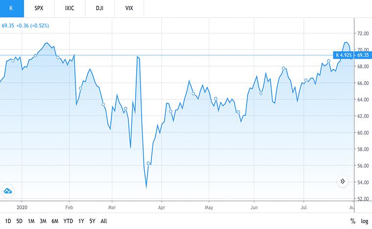 best consumer stocks to buy (K stock)