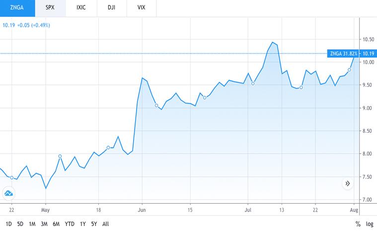 Top video game stocks to buy (ZNGA stock)