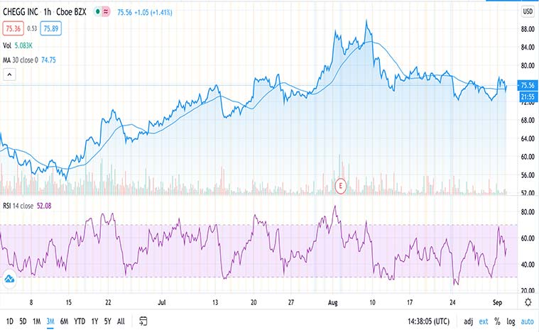 online education stocks to buy now (CHGG stock)