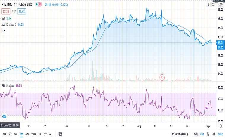 best online education stocks to buy now (LRN stock)