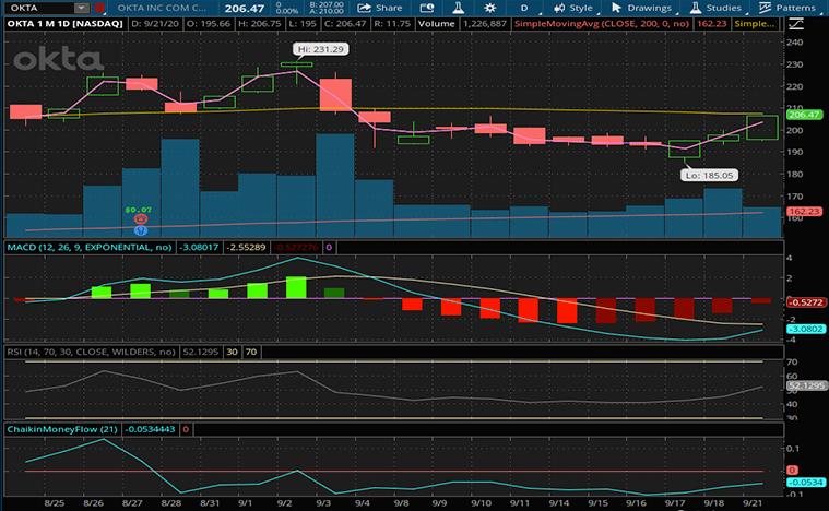 top cloud stocks to buy (OKTA stock)