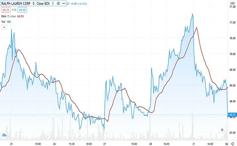 top retail stocks to buy now (RL stock)
