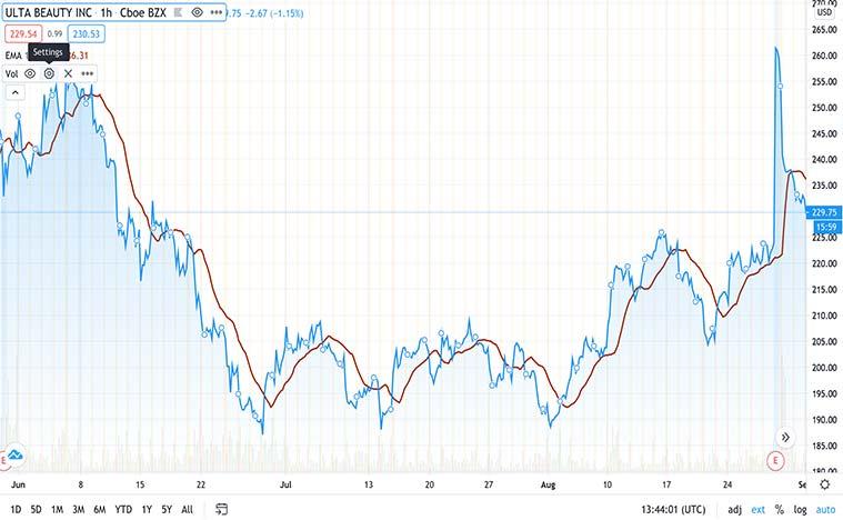 best retail stocks to buy now (ULTA stock)