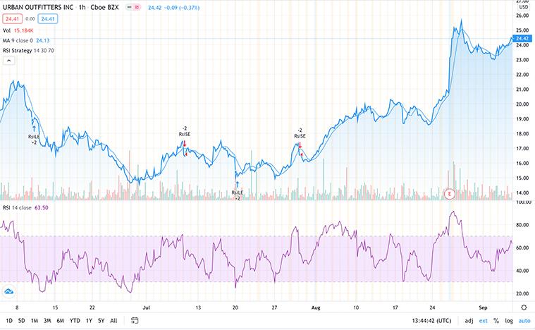 top retail stocks to buy now (URBN stock)