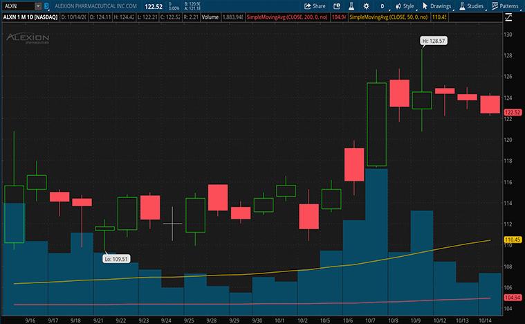 best biotech stocks to buy (ALXN stock)