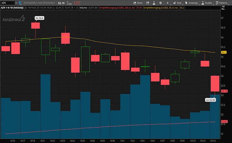 best biotech stocks to buy now (AZN stock)