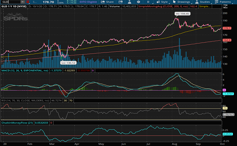 best gold etf to buy (GLD stock)