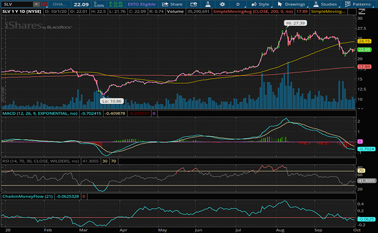top gold etf to watch (SLV stock)