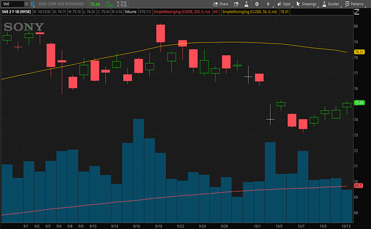 top gaming stocks to buy (SNE stock)