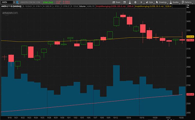 tech stocks to buy now (AMZN Stock)