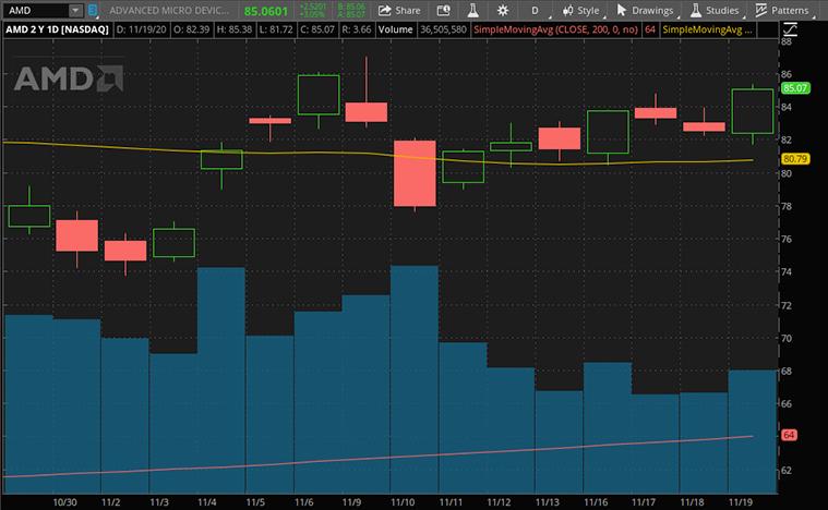 tech stocks to buy (AMD stock)