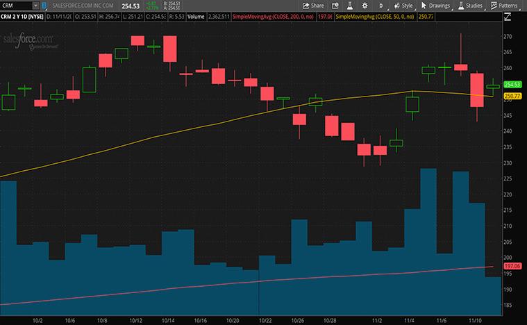 cloud computing stocks to buy (CRM stock)