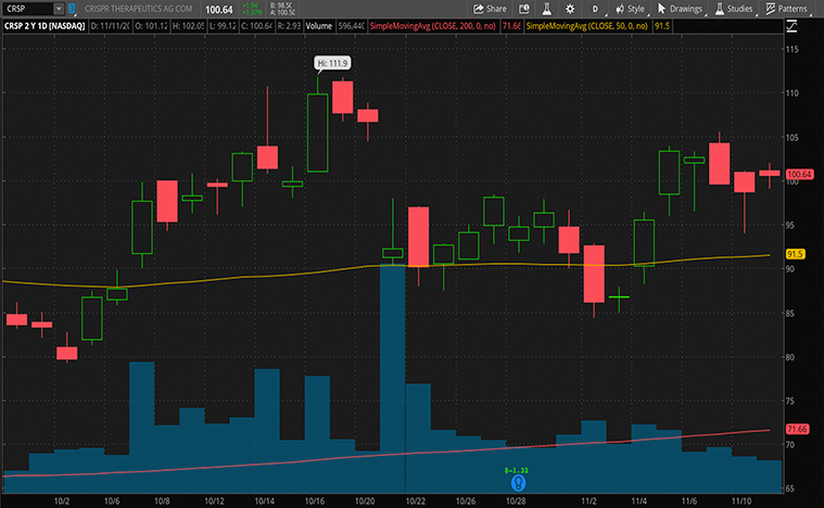 biotech stocks (CRSP stock)