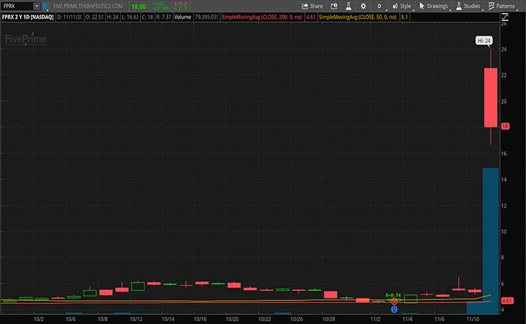 top biotech stocks (FPRX stock)