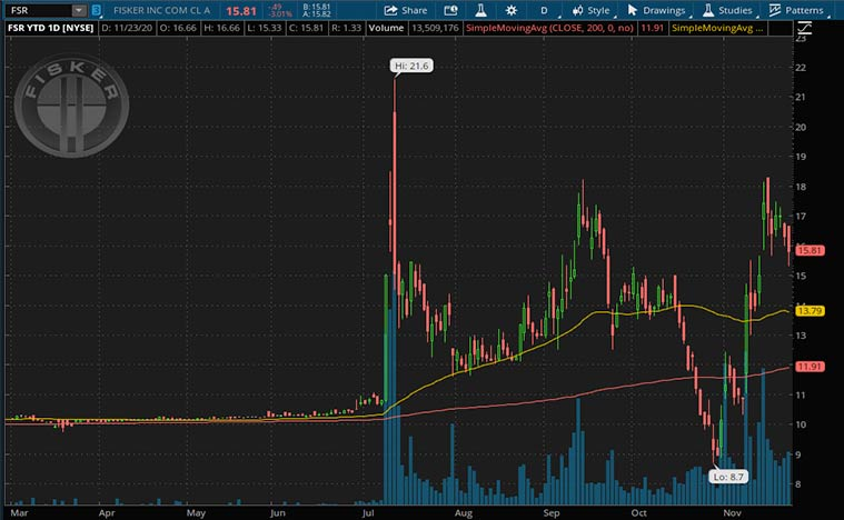 SPAC stocks to buy now (FSR stock)
