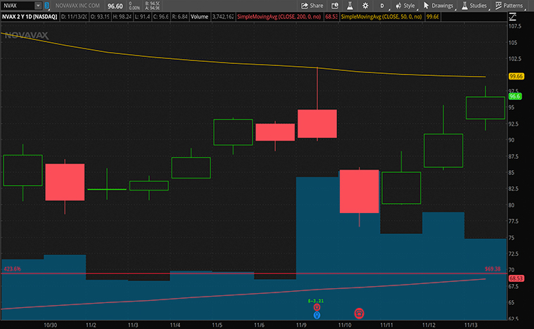top biotech stocks to buy (NVAX stock)
