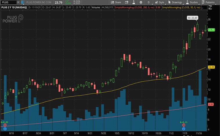 best renewable energy stocks to buy (PLUG stock)
