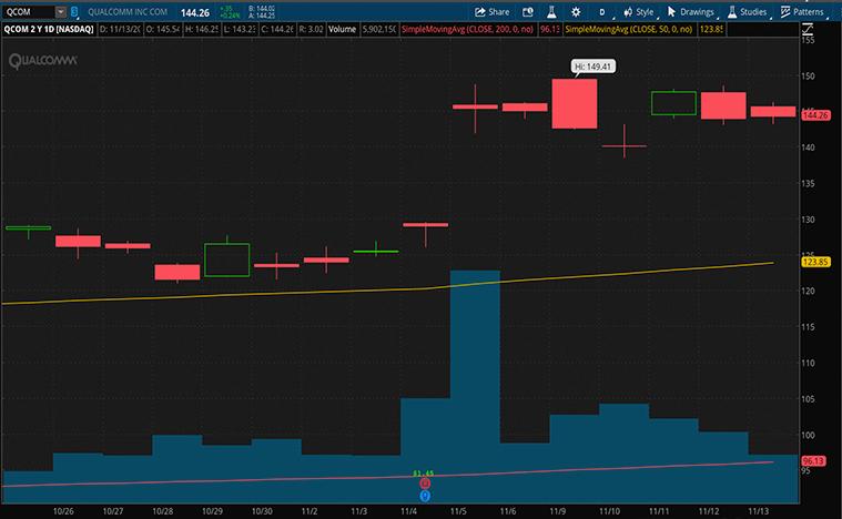 best 5g stocks to buy (QCOM stock)