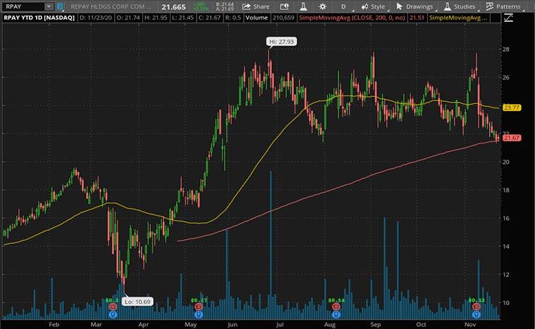 top SPAC stocks to buy (RPAY stock)