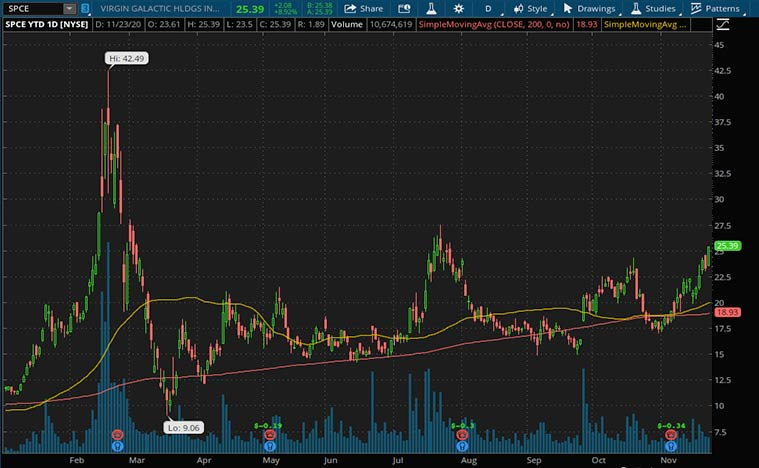 best SPAC Stocks to buy now (SPCE stock)