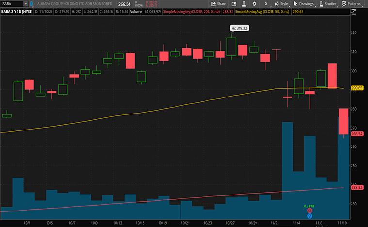 e-commerce stocks (BABA stock)