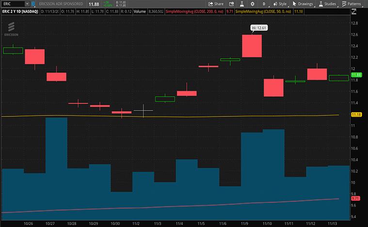 top 5g stocks to buy (ERIC stock)