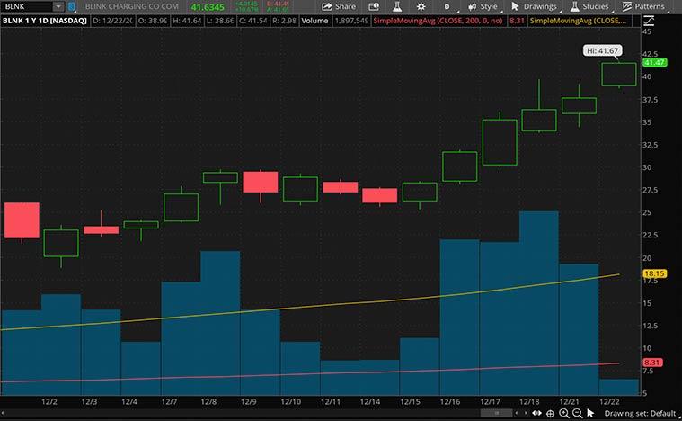 best ev stocks (BLNK stock)