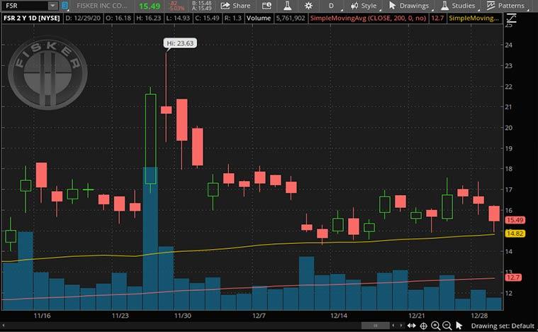 top SPAC stocks (FSR stock)