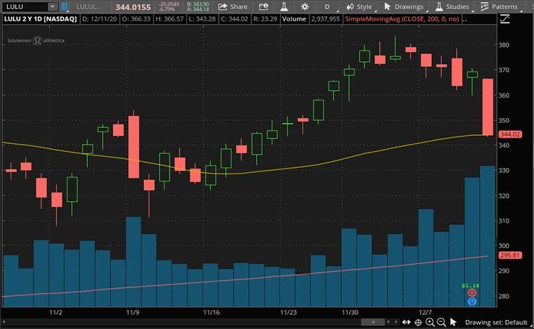 meilleurs stocks de détail (stock LULU)