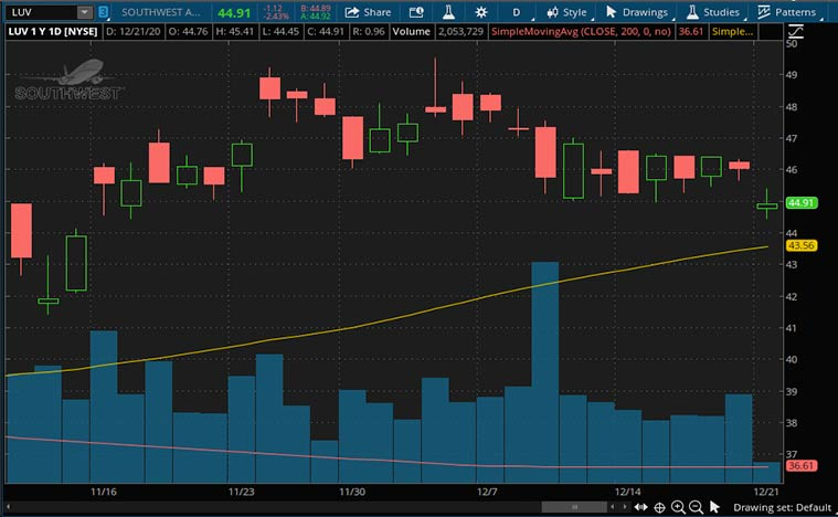 best epicenter stocks (LUV stock)