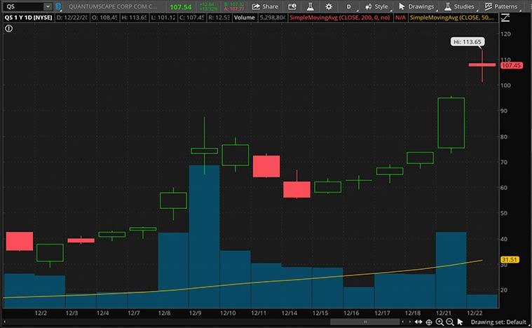 top ev stocks (QS stock)