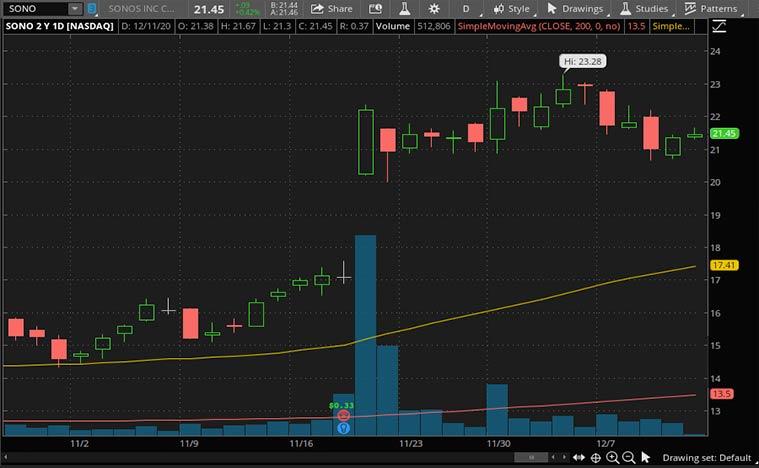 principaux stocks de détail (stock SONO)