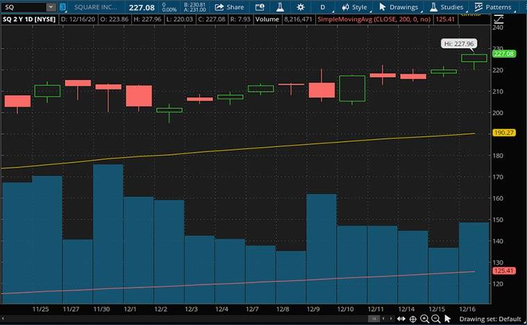 top fintech stocks to buy (SQ stock)