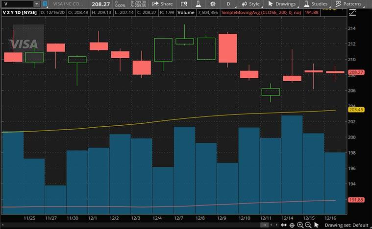 fintech stocks (V stock)