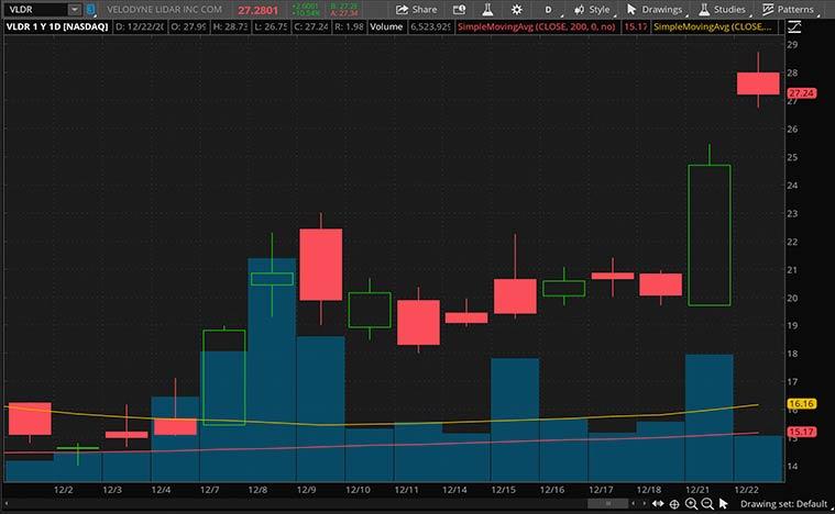best ev stocks to buy (VLDR Stock)