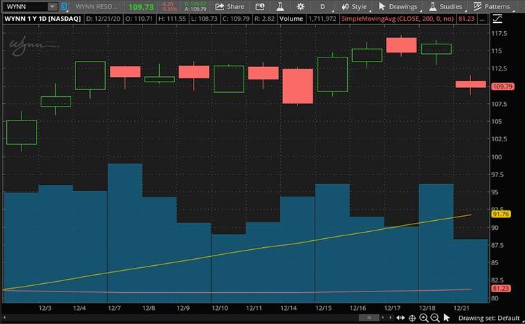top epicenter stocks to buy (WYNN stock)