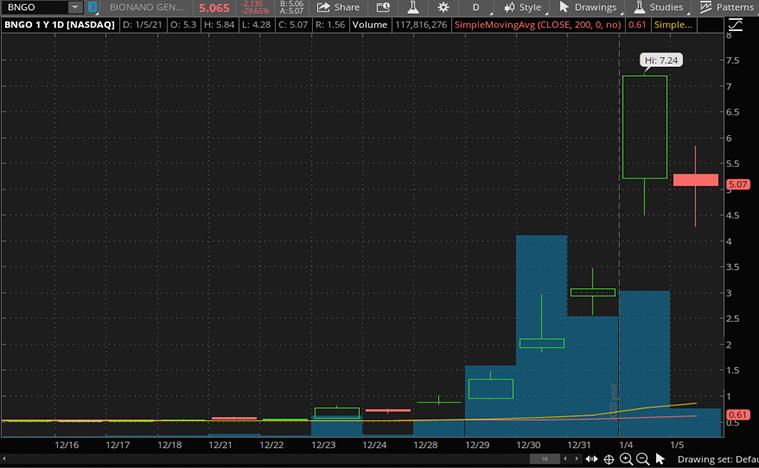 best biotech stocks (BNGO stock)