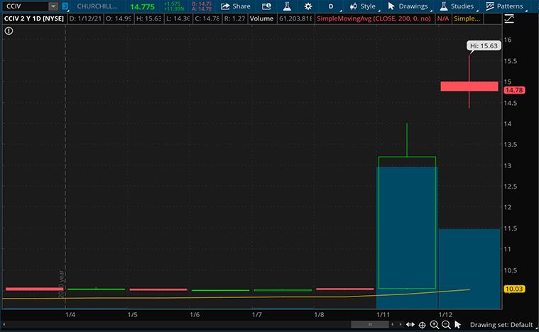 SPAC Stocks to buy (CCIV Stock Chart)