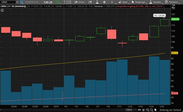 tech stocks to buy (CRNC stock)