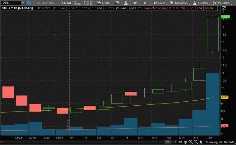 biotech stocks to buy now (DTIL stock)
