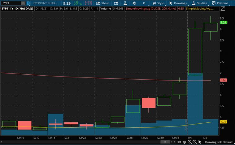 best biotech stocks to buy now (EYPT stock)