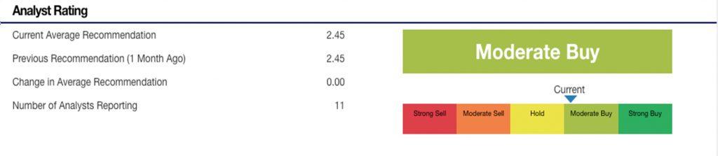 F Stock Analyst Estimates