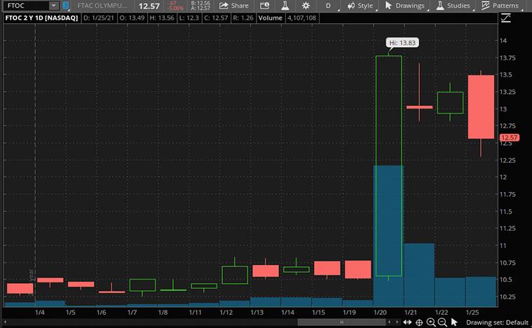best SPAC stocks to buy now (FTOC stock)