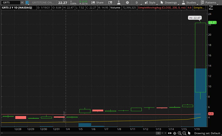 biotech stocks (GRTS stock)
