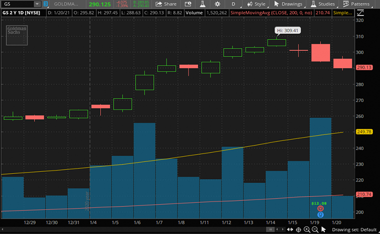top financial stocks (GS stock)