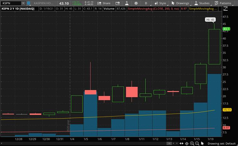 e-commerce stocks to buy (KSPN stock)